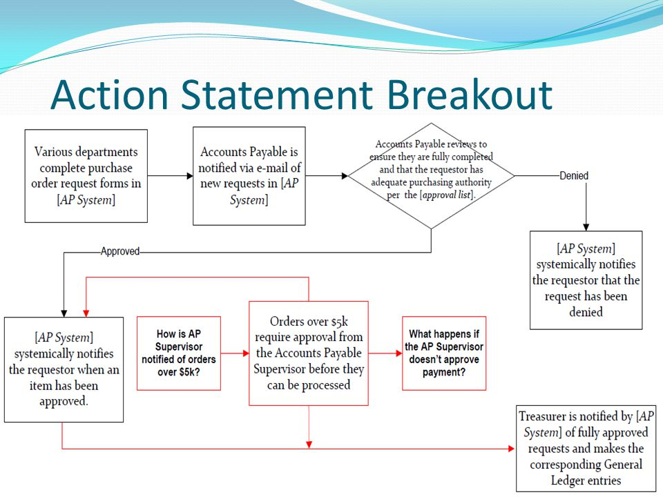 Action Statement Breakout