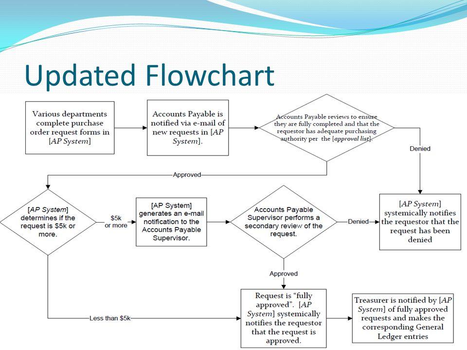 Updated Flowchart