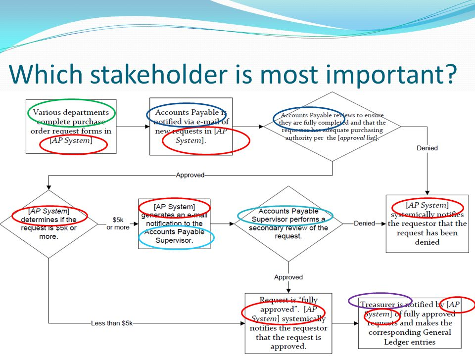 Which stakeholder is most important