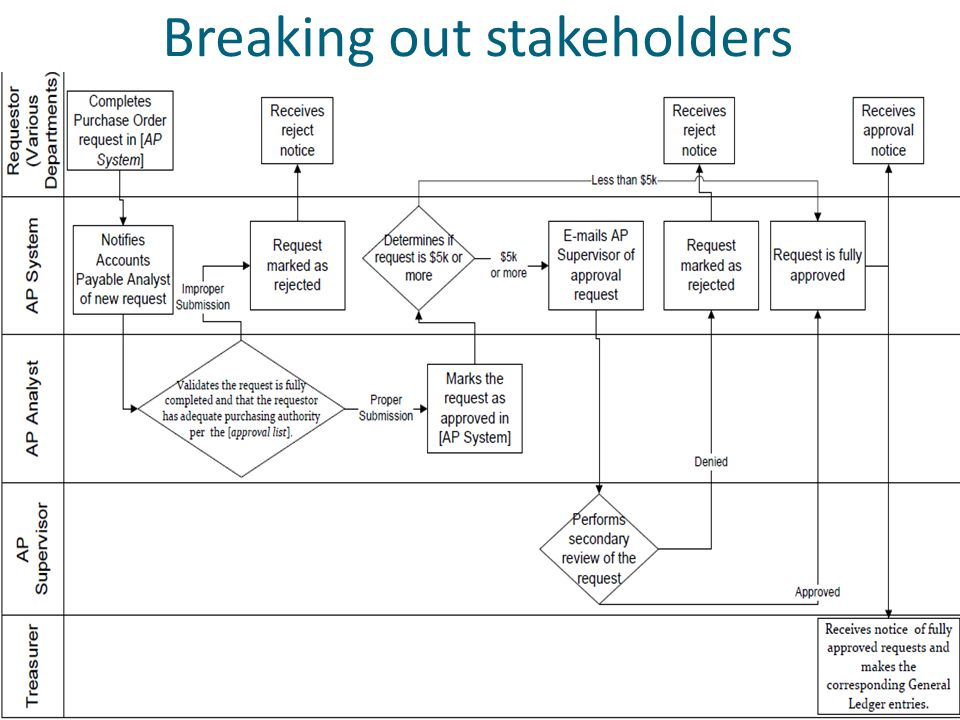 Breaking out stakeholders