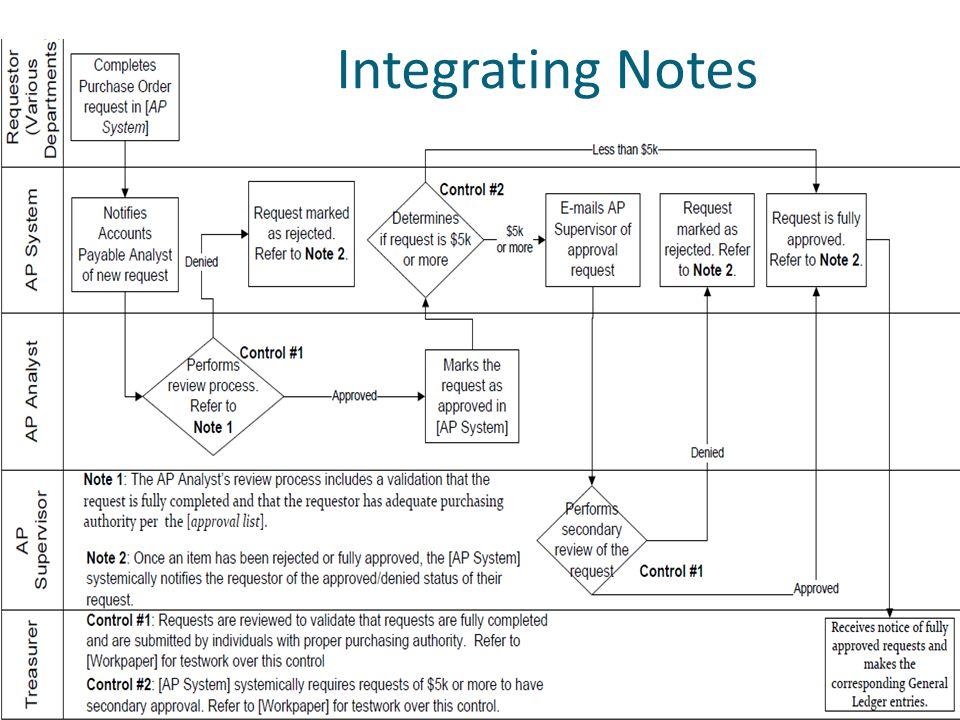 Integrating Notes