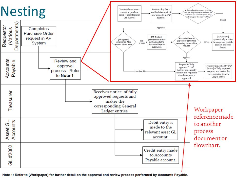 Nesting Workpaper reference made to another process document or flowchart.