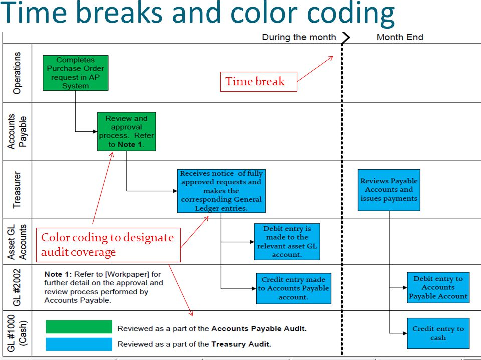 Time breaks and color coding