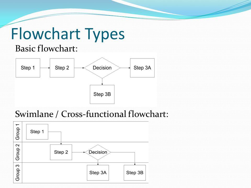 Flowchart Types Basic flowchart: Swimlane / Cross-functional flowchart: