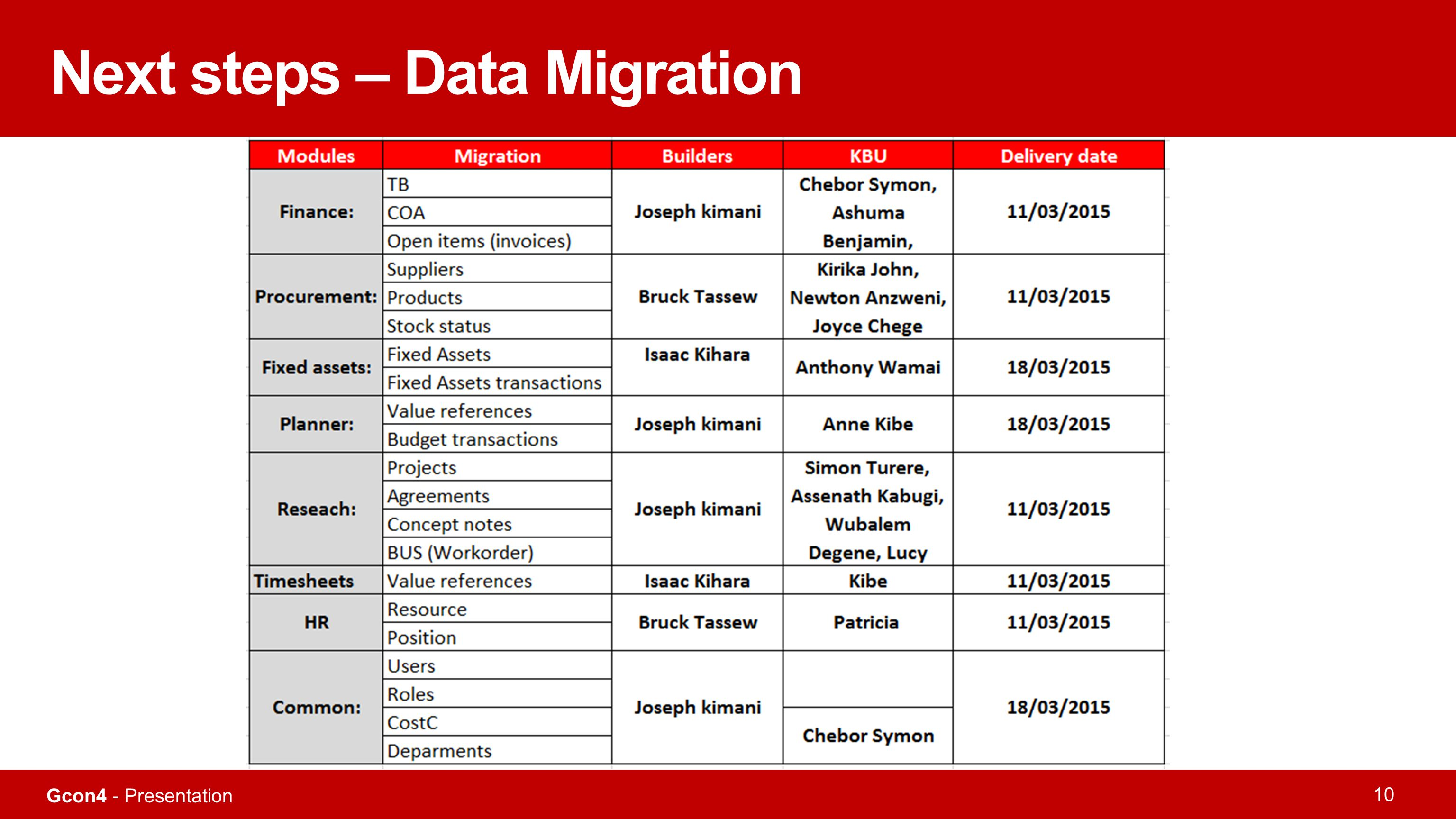 Next steps – Data Migration
