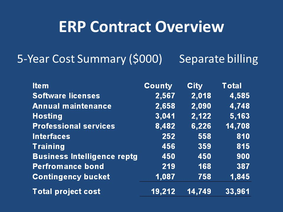 ERP Contract Overview 5-Year Cost Summary ($000) Separate billing