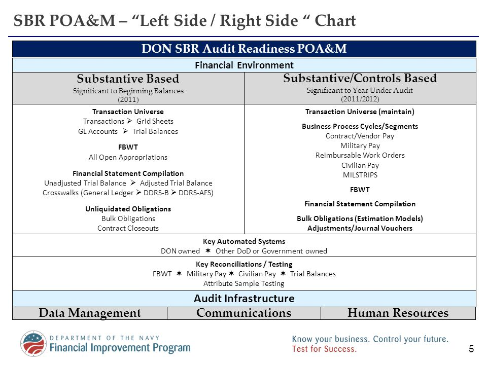 Working Towards SBR Audit Readiness- The Left Side