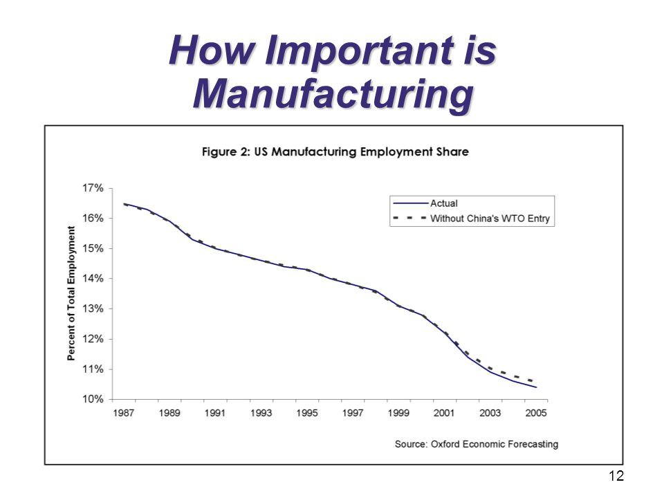 How Important is Manufacturing