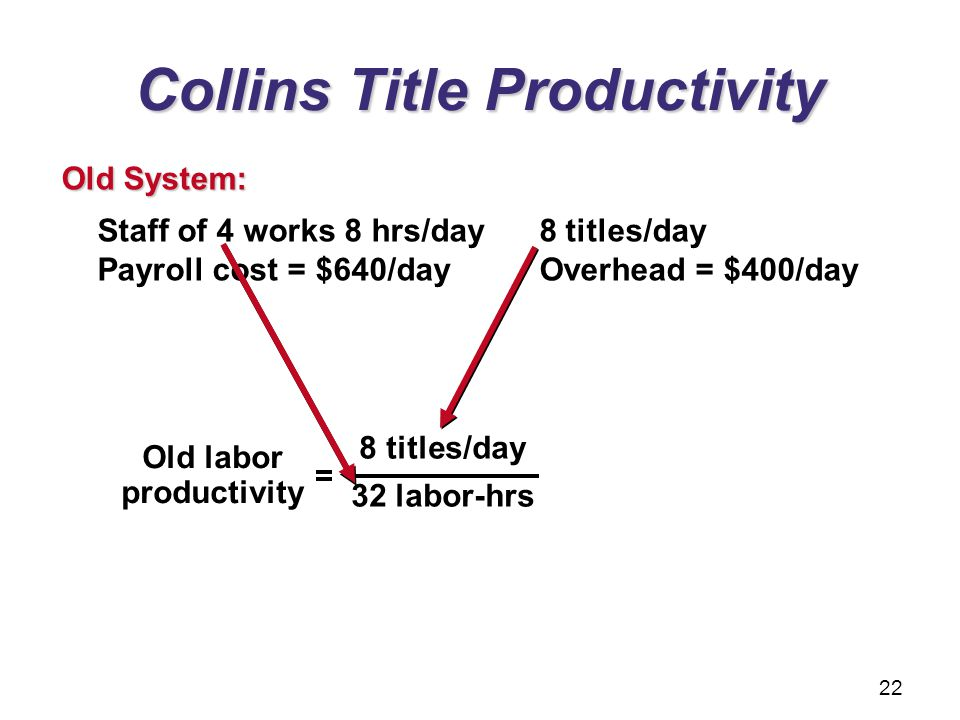 Collins Title Productivity