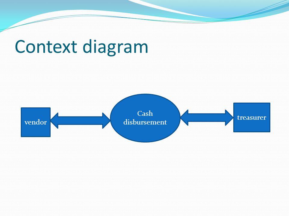 Context diagram Cash disbursement treasurer vendor