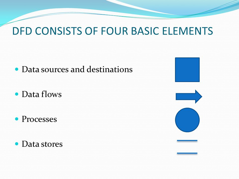 DFD CONSISTS OF FOUR BASIC ELEMENTS