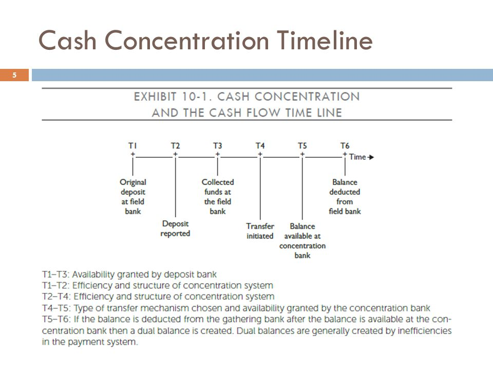 Cash Concentration Timeline