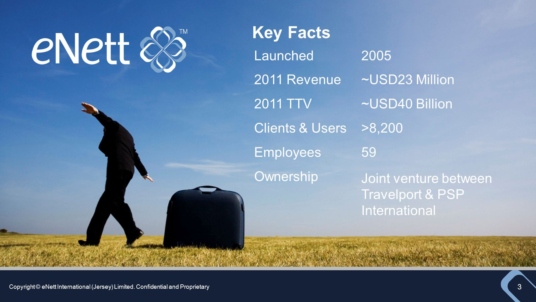 Key Facts Launched 2011 Revenue 2011 TTV Clients & Users Employees