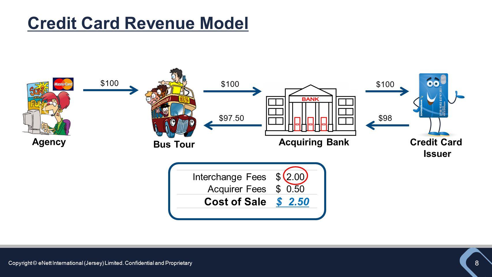 Credit Card Revenue Model