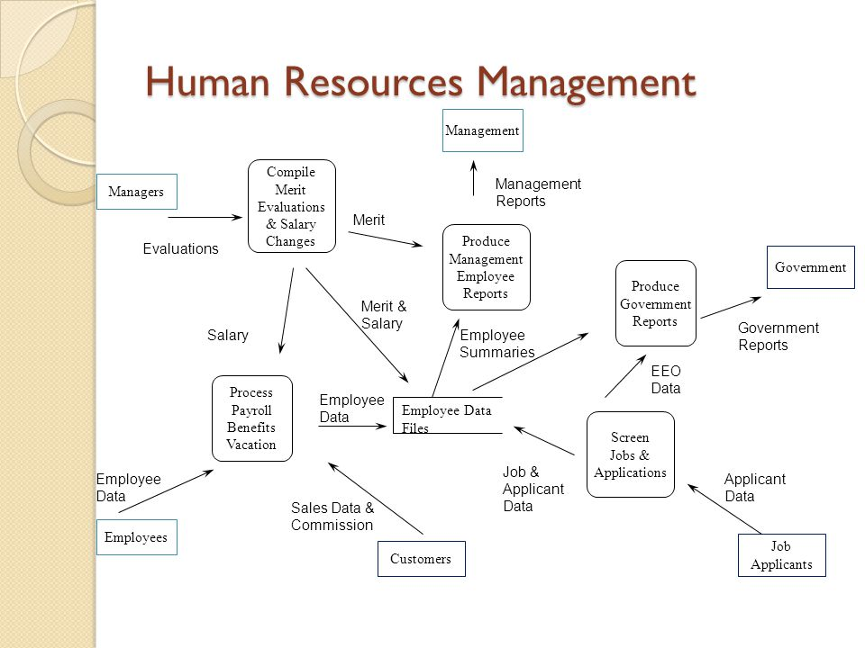 Human Resource Salary