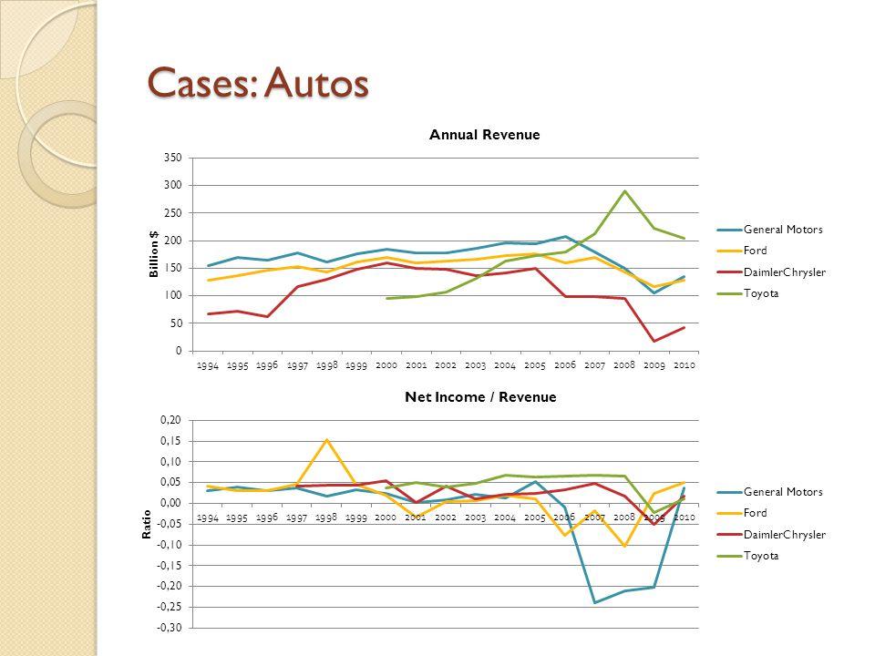Cases: Autos
