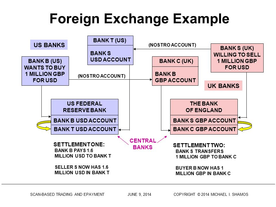Foreign Exchange Example
