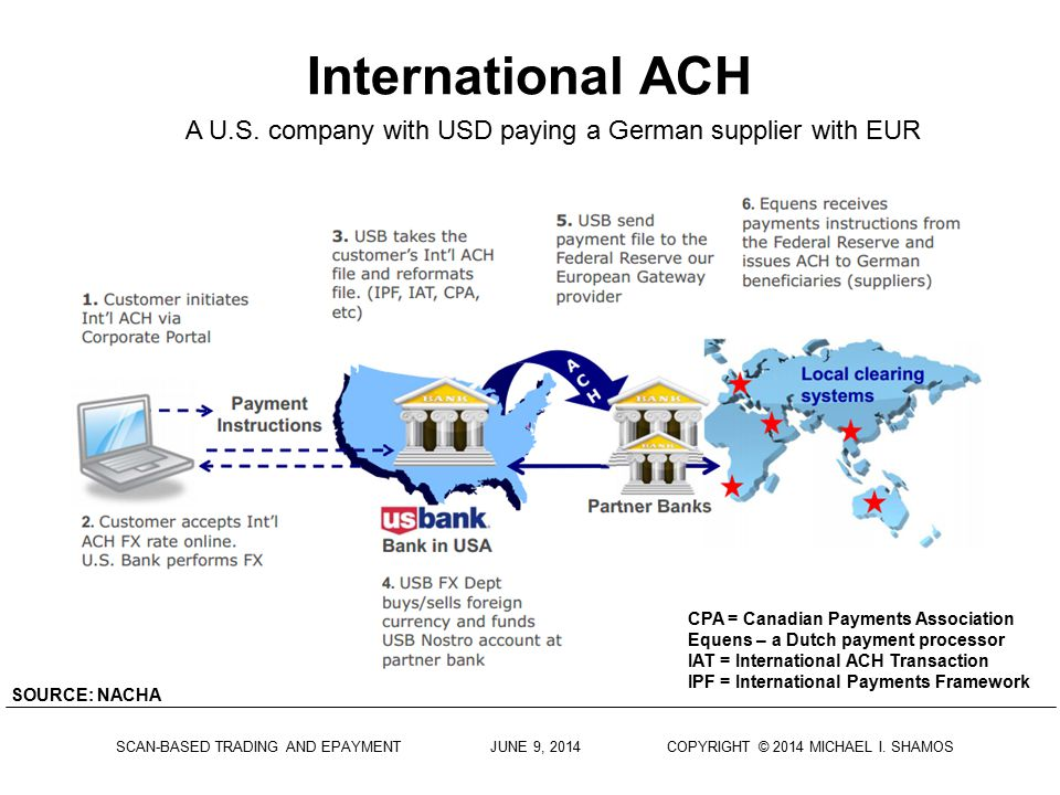 A U.S. company with USD paying a German supplier with EUR
