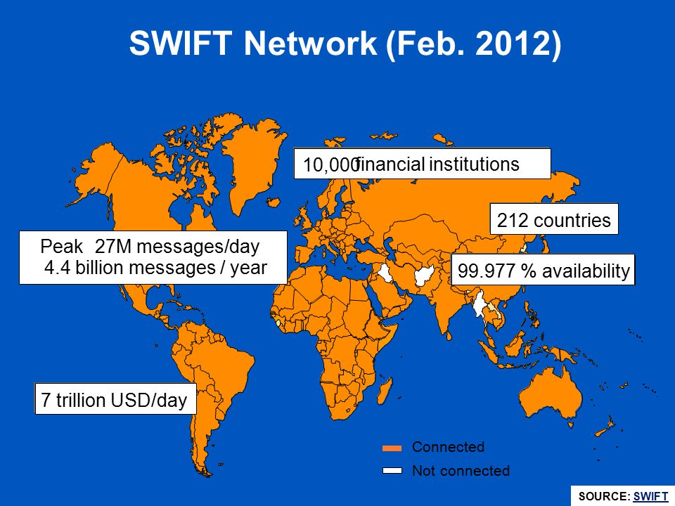 SWIFT Network (Feb. 2012) 10,000 financial institutions 212 countries