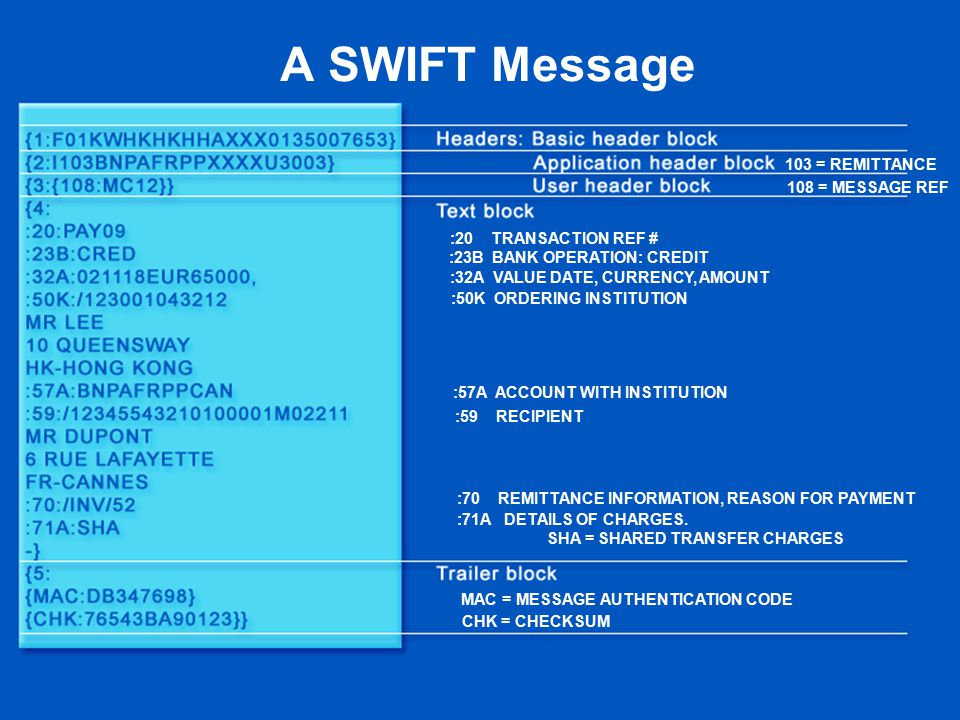A SWIFT Message 103 = REMITTANCE 108 = MESSAGE REF