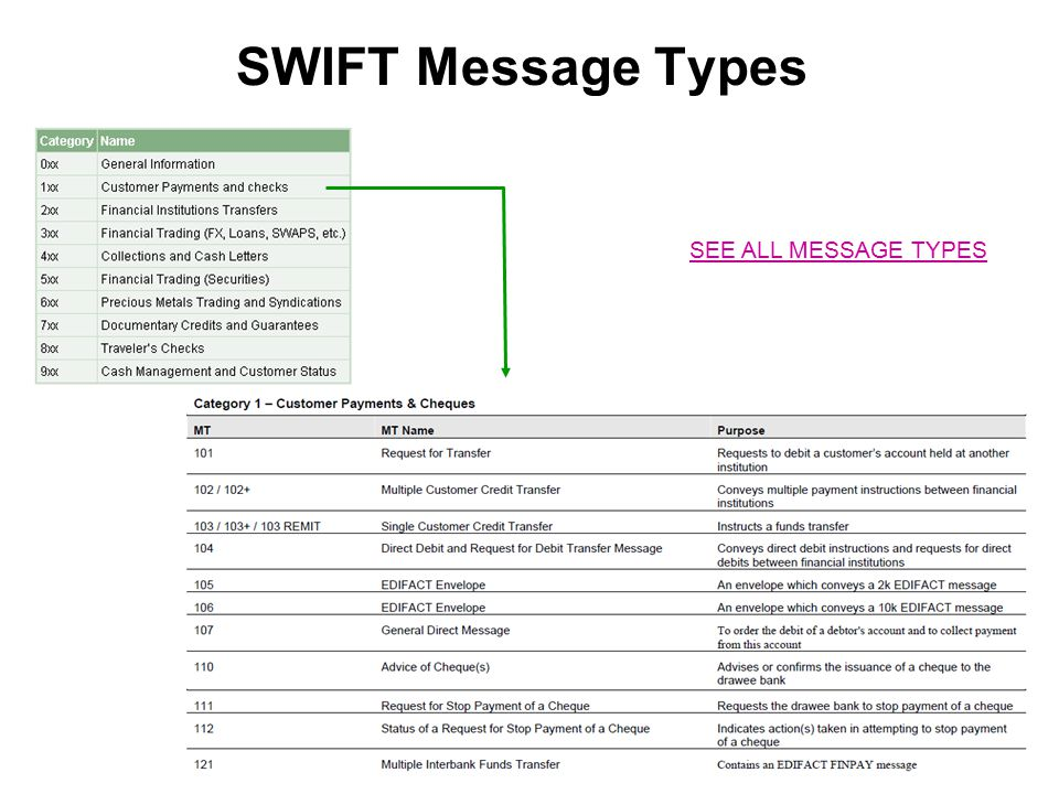 SWIFT Message Types SEE ALL MESSAGE TYPES 52