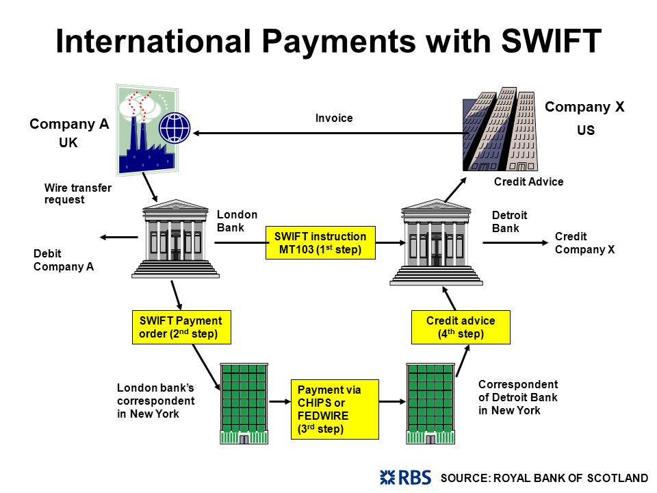 task 16 scan based trading and electronic payments ppt Wiring Money Western Union Wiring Money Western Union