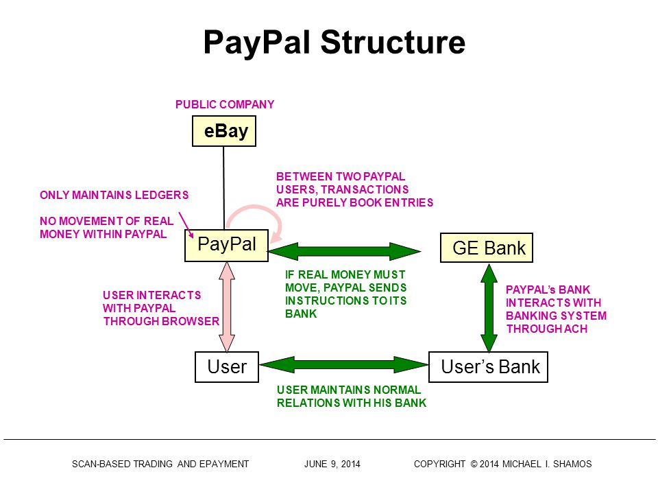 PayPal Structure 52 eBay PayPal GE Bank User User's Bank