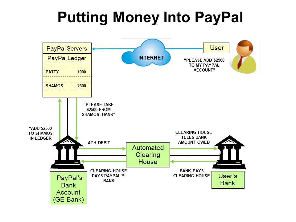 Putting Money Into PayPal