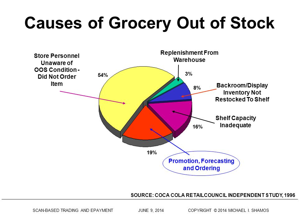 Causes of Grocery Out of Stock