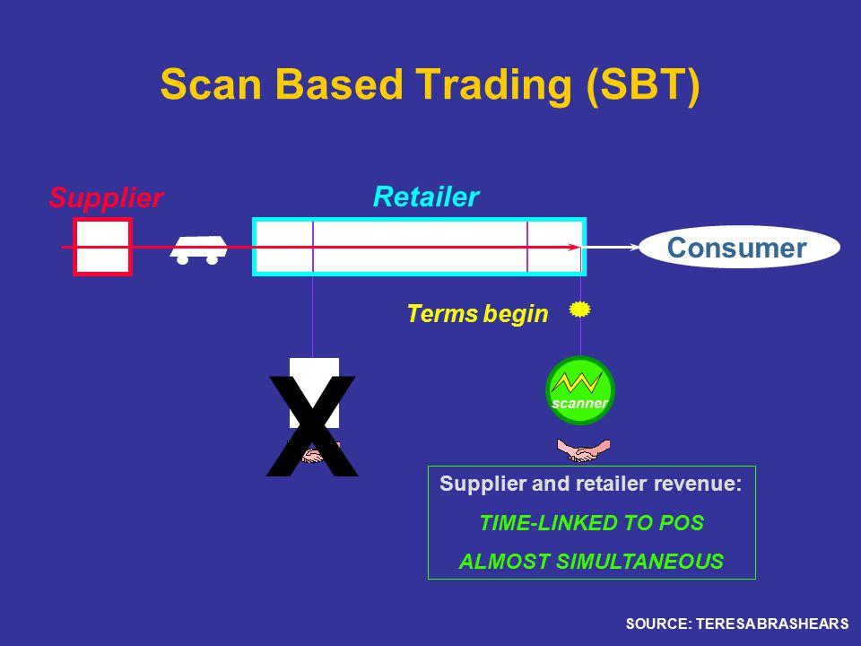 Scan Based Trading (SBT)