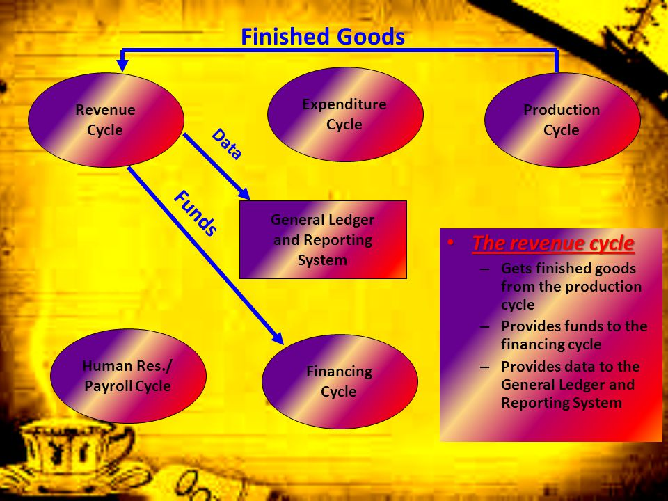 Finished Goods Funds The revenue cycle Data Expenditure Cycle Revenue