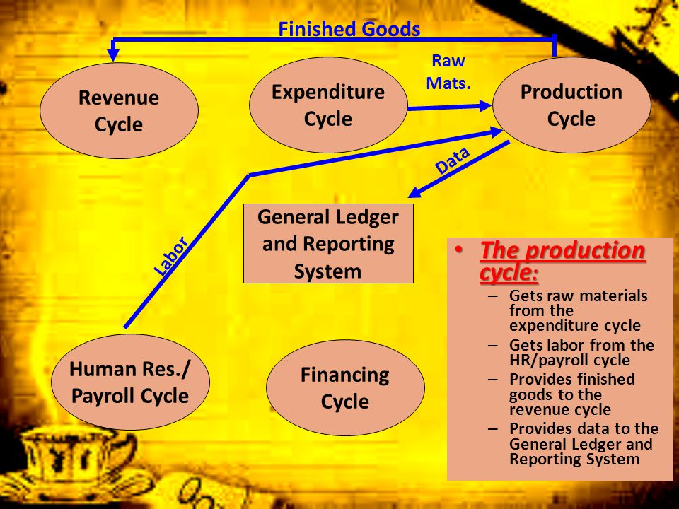 The production cycle: Finished Goods Expenditure Cycle Production