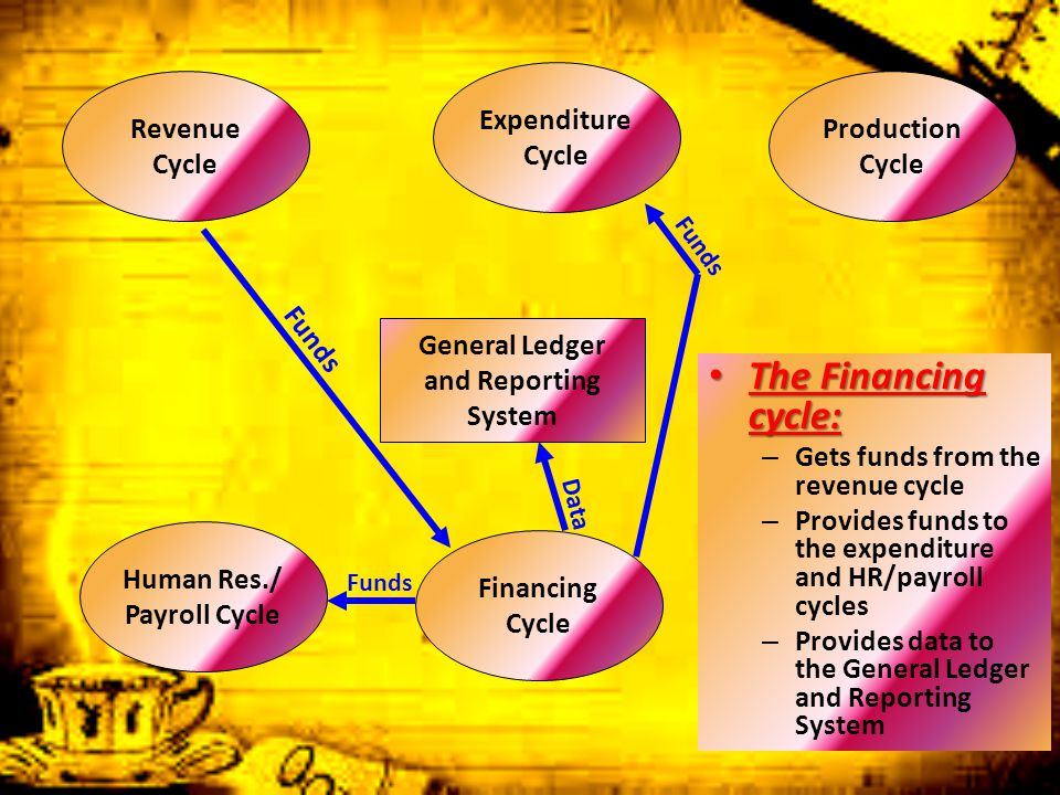 The Financing cycle: Expenditure Cycle Revenue Cycle Production Cycle