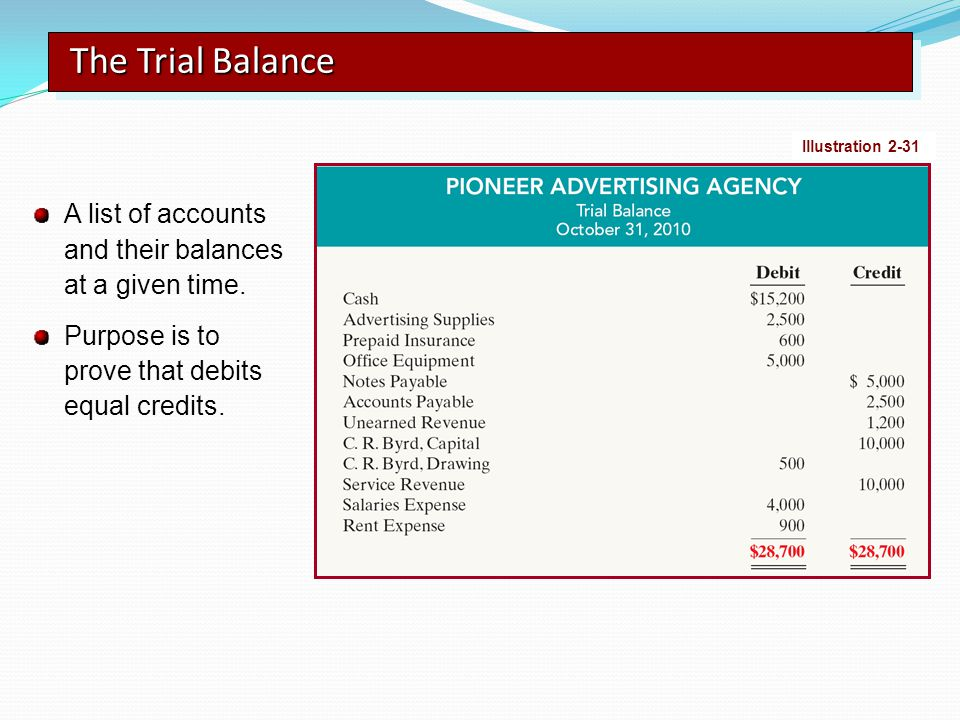 The Trial Balance Illustration 2-31. A list of accounts and their balances at a given time.