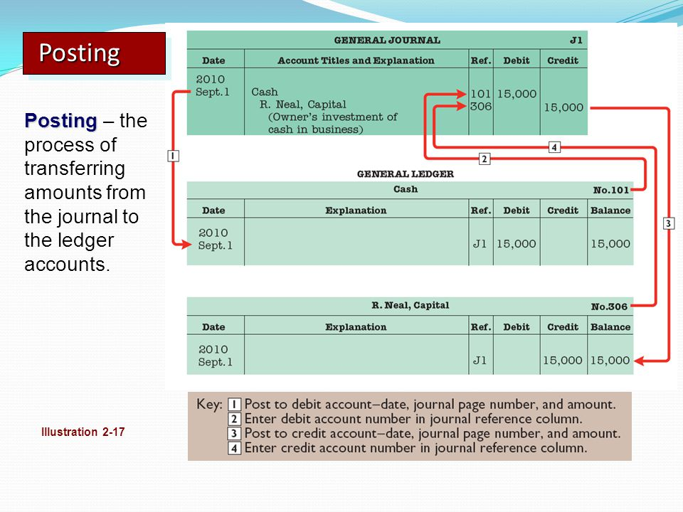 Posting Posting – the process of transferring amounts from the journal to the ledger accounts.