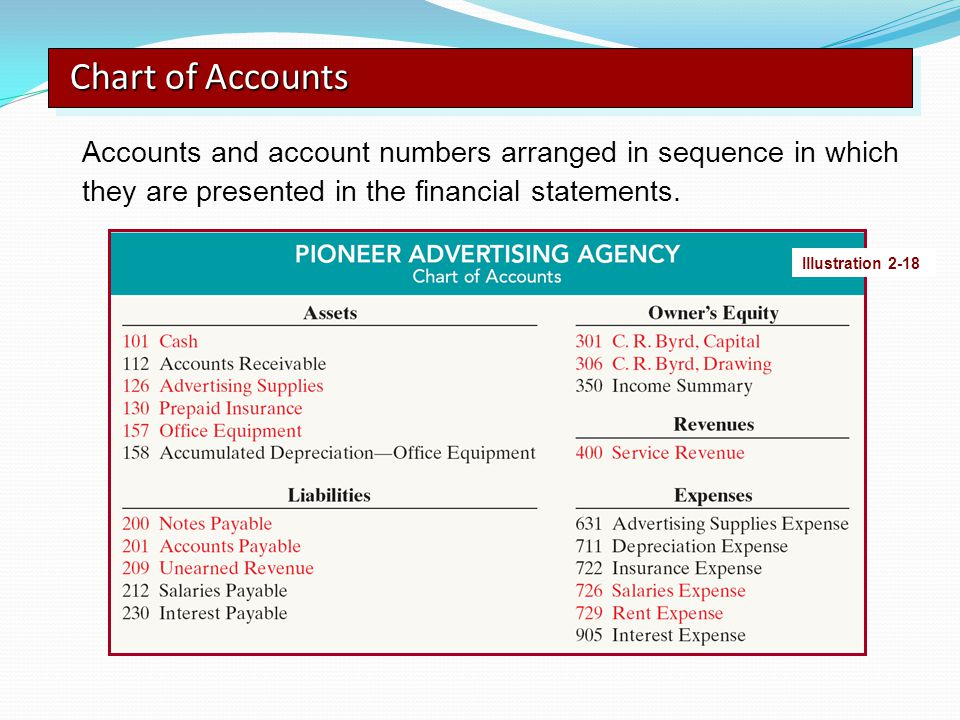 Chart of Accounts Accounts and account numbers arranged in sequence in which they are presented in the financial statements.