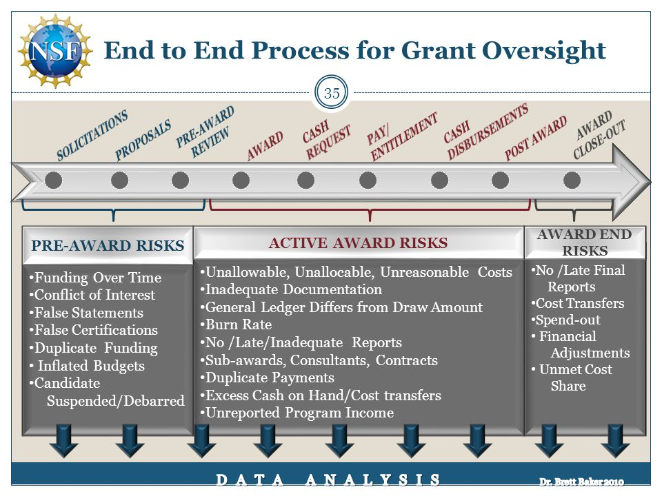 End to End Process for Grant Oversight