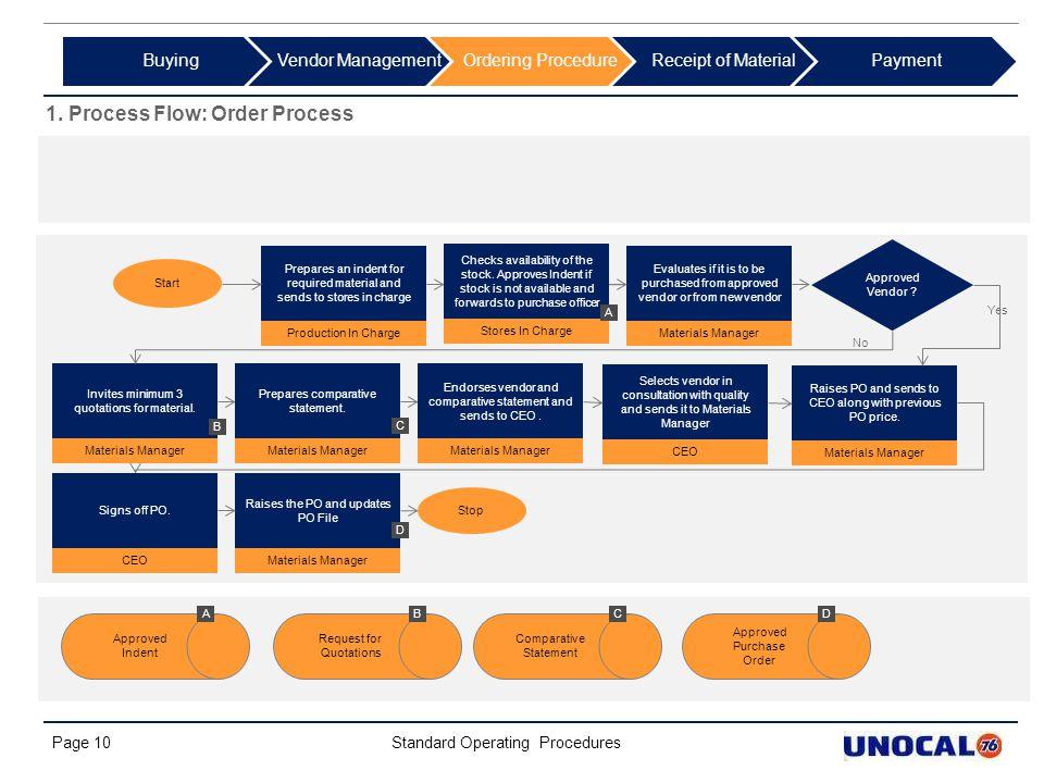 1. Process Flow: Order Process