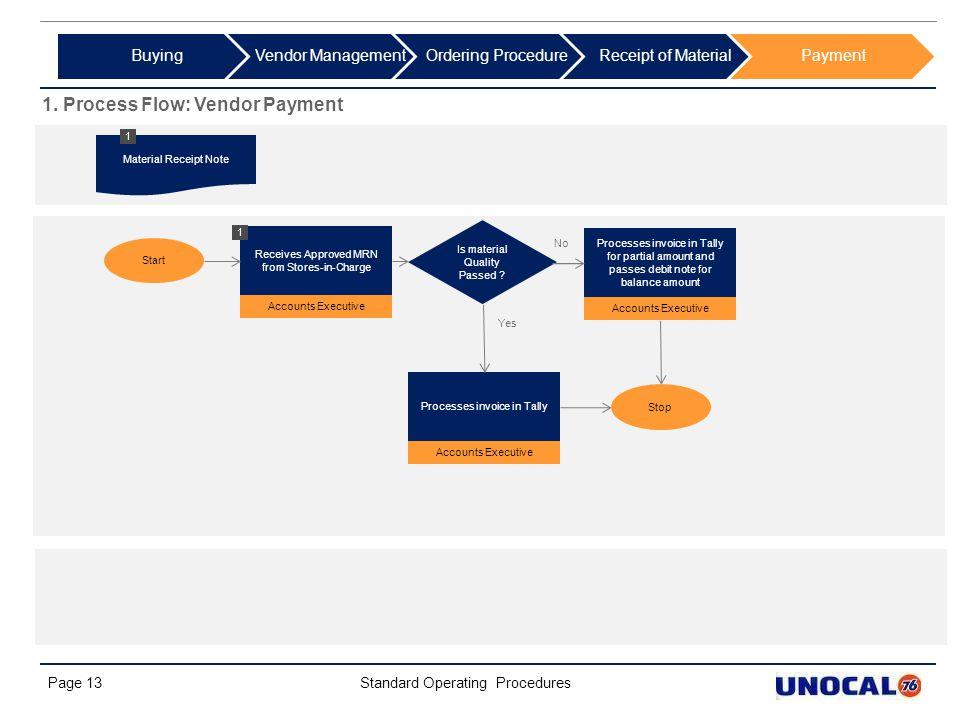 1. Process Flow: Vendor Payment