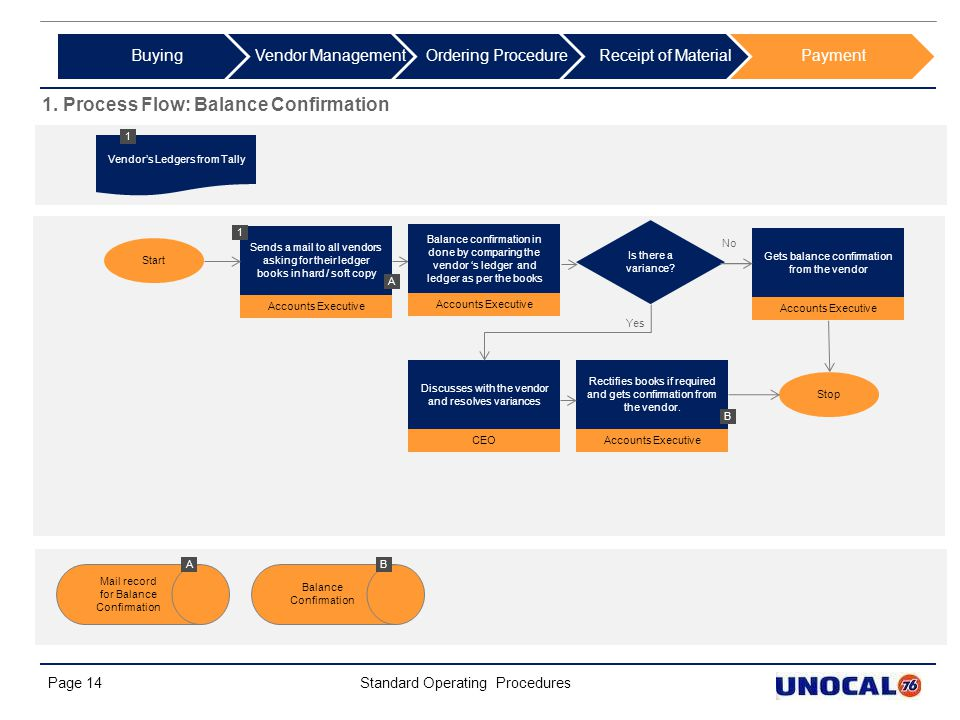 1. Process Flow: Balance Confirmation