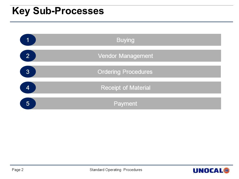 Key Sub-Processes 1 Buying 2 Vendor Management 3 Ordering Procedures 4