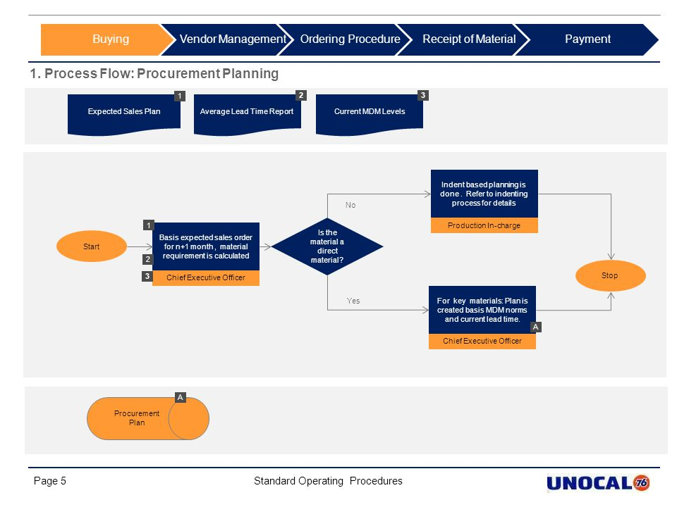 1. Process Flow: Procurement Planning