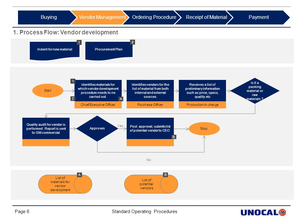 1. Process Flow: Vendor development