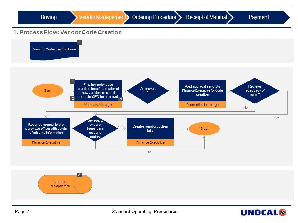 1. Process Flow: Vendor Code Creation