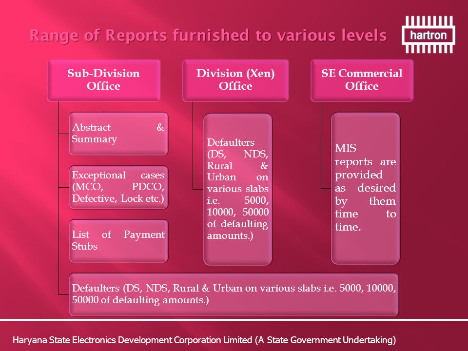 Range of Reports furnished to various levels