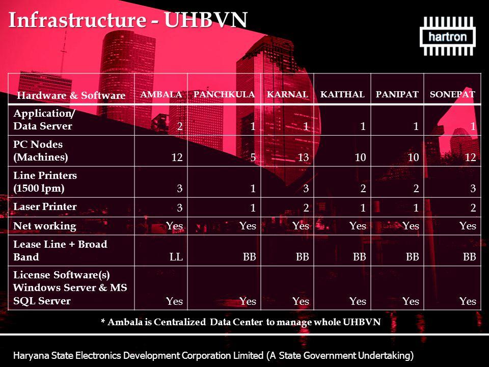 * Ambala is Centralized Data Center to manage whole UHBVN