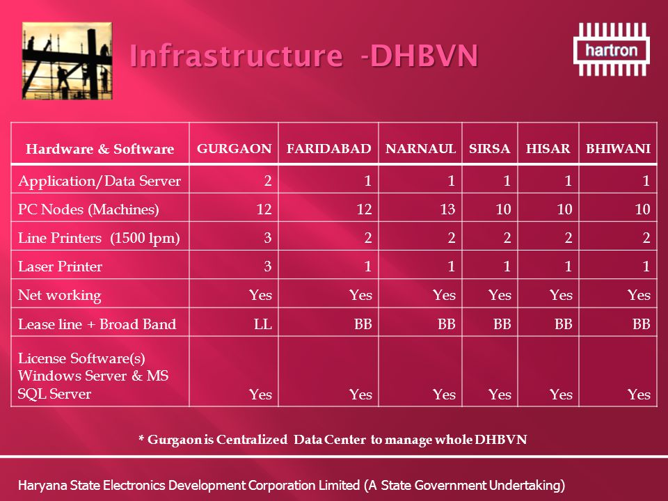 * Gurgaon is Centralized Data Center to manage whole DHBVN