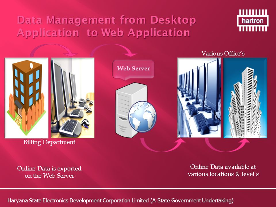 Data Management from Desktop Application to Web Application