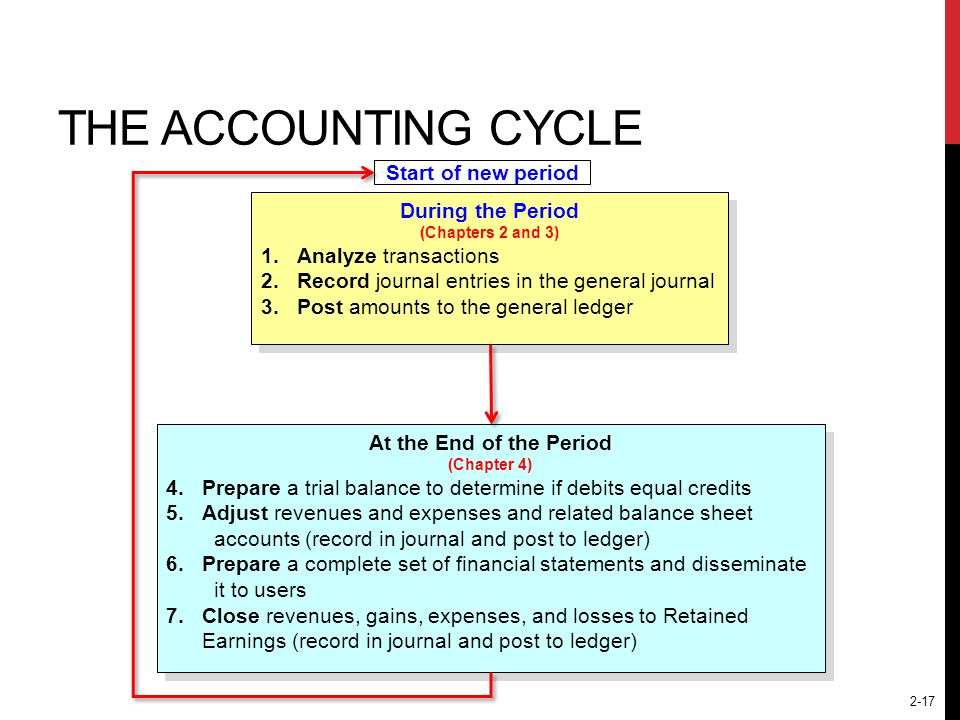 The Accounting Cycle Start of new period During the Period