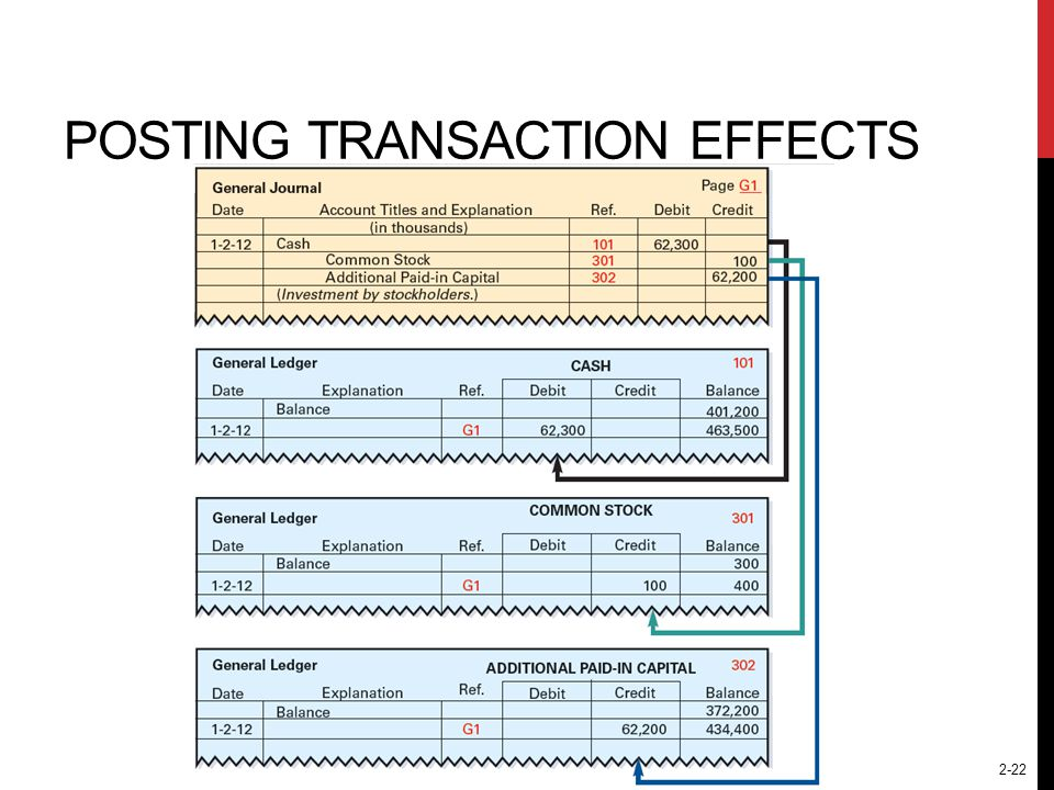 Posting Transaction Effects